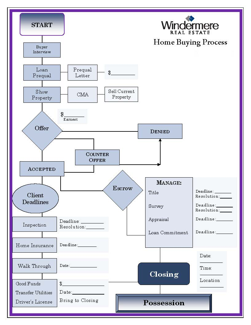 HomeBuyingProcess