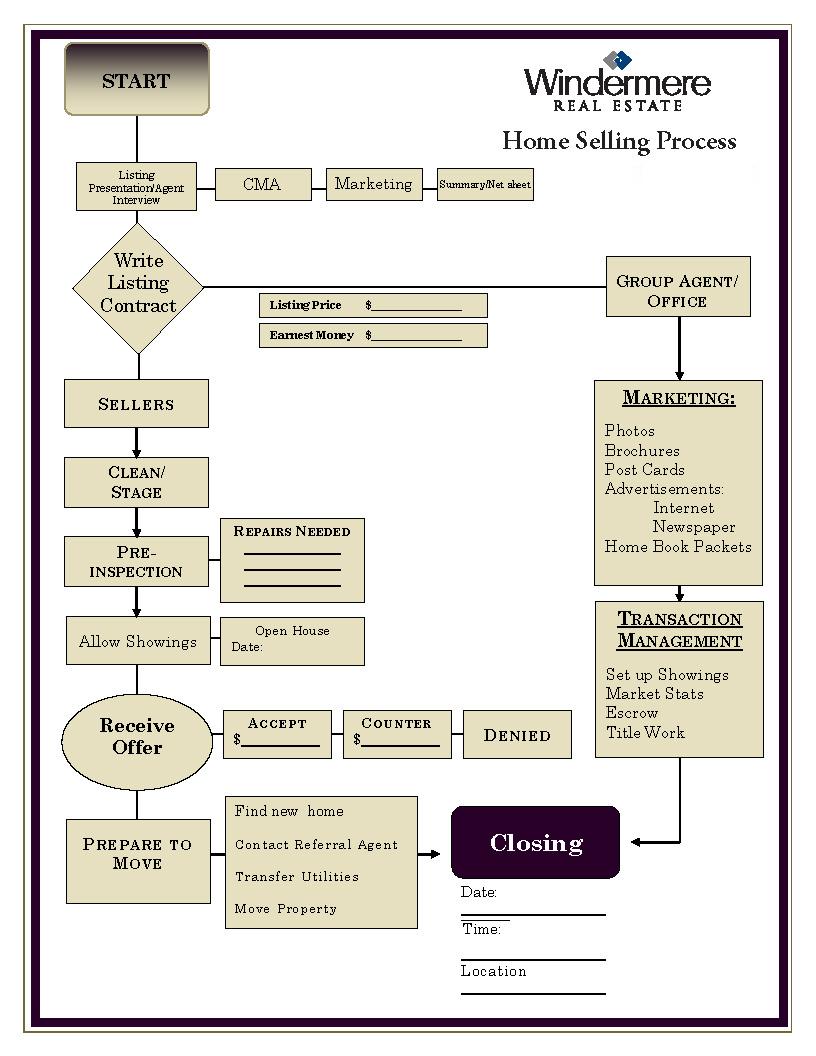 HomeSellingProcess
