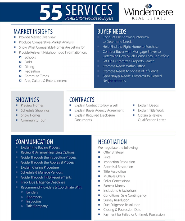 Buyer Process