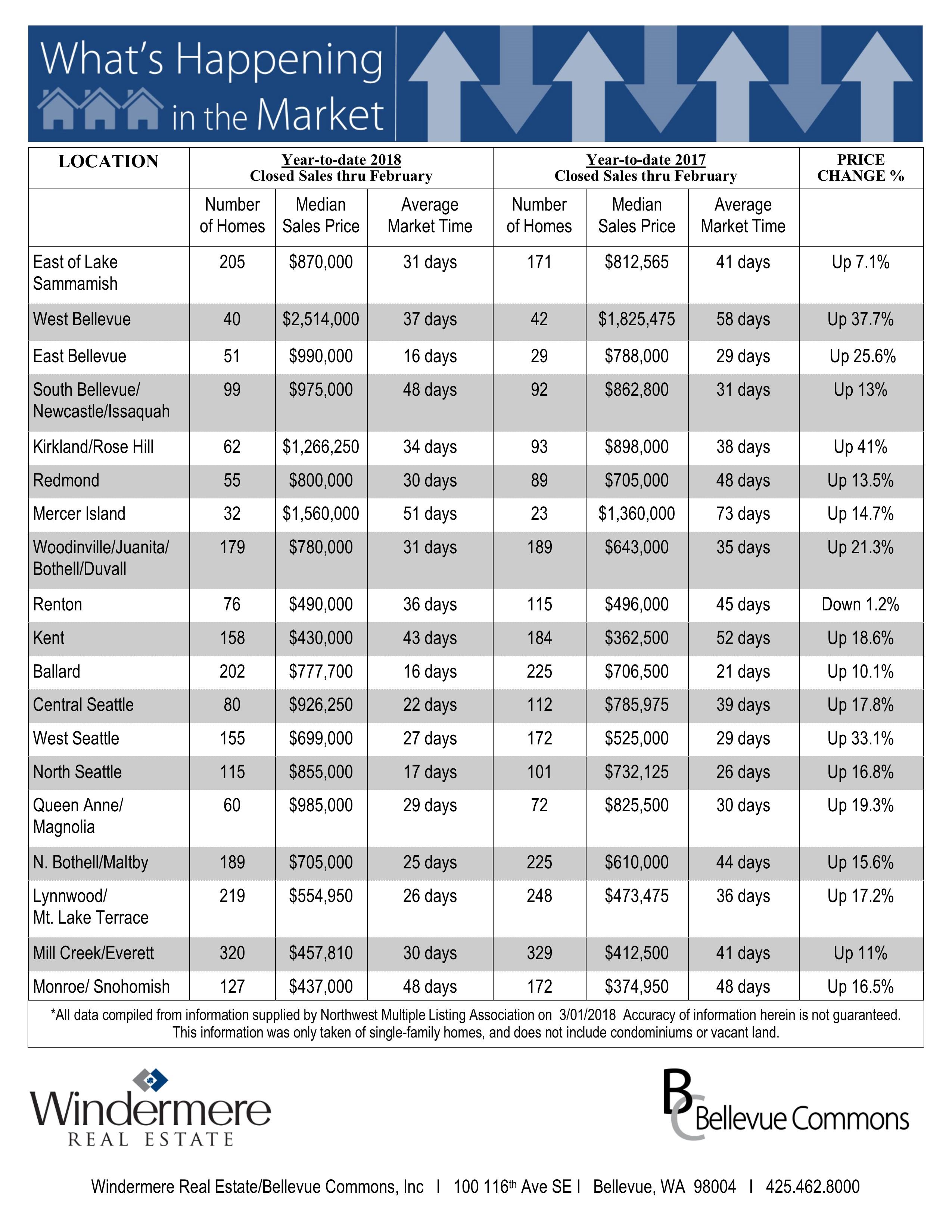 Feb-2018-YTD-Residential-Stats.jpg